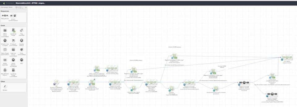flusso testato e funzionante infusionsoft funnel